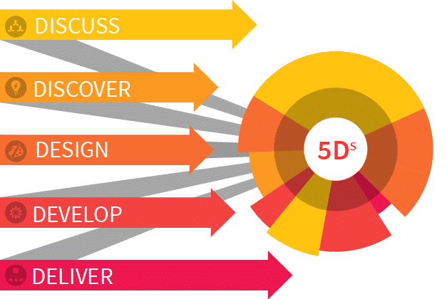 The Five D's of Digital Media Creative Technology Workflow